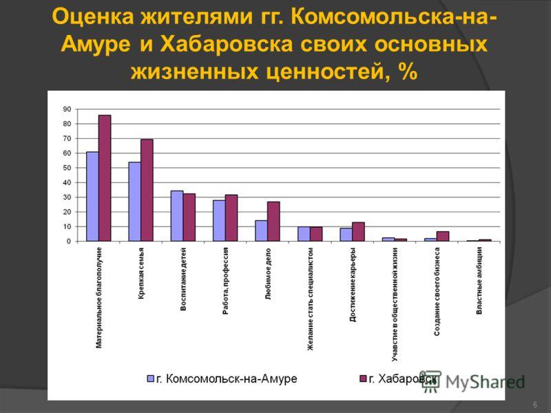 Оценка жителями гг. Комсомольска-на- Амуре и Хабаровска своих основных жизненных ценностей, % 6