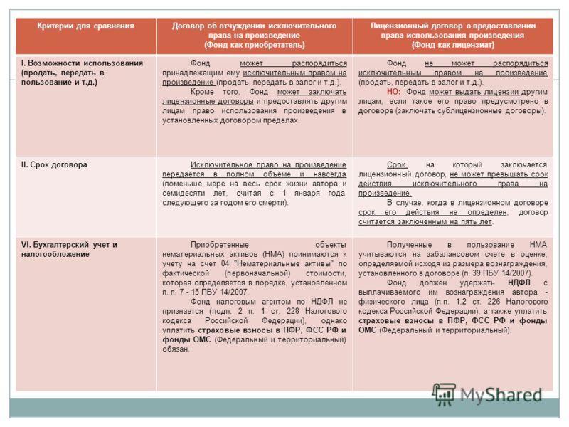 Договор об отчуждении исключительного права или лицензионный договор – что выбрать? 11 Критерии для сравненияДоговор об отчуждении исключительного права на произведение (Фонд как приобретатель) Лицензионный договор о предоставлении права использовани