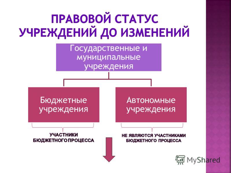 Государственные и муниципальные учреждения Бюджетные учреждения Автономные учреждения