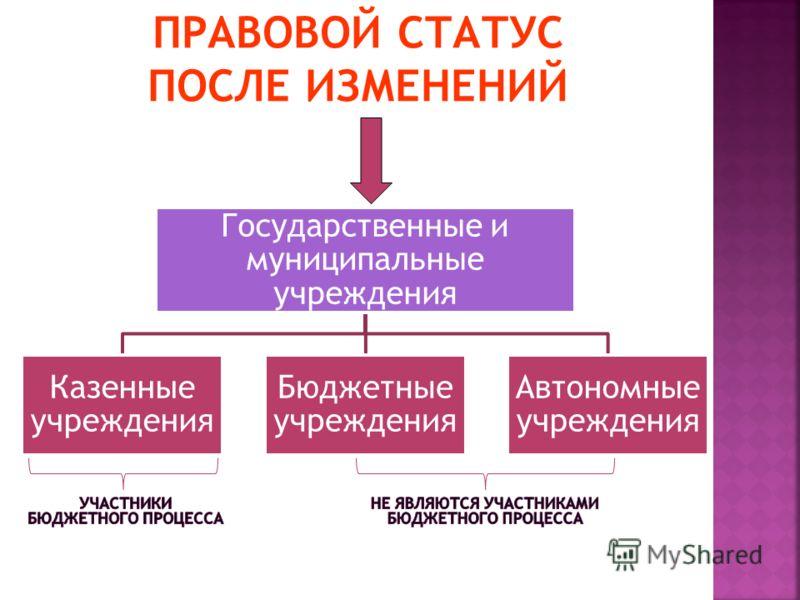 Государственные и муниципальные учреждения Казенные учреждения Бюджетные учреждения Автономные учреждения