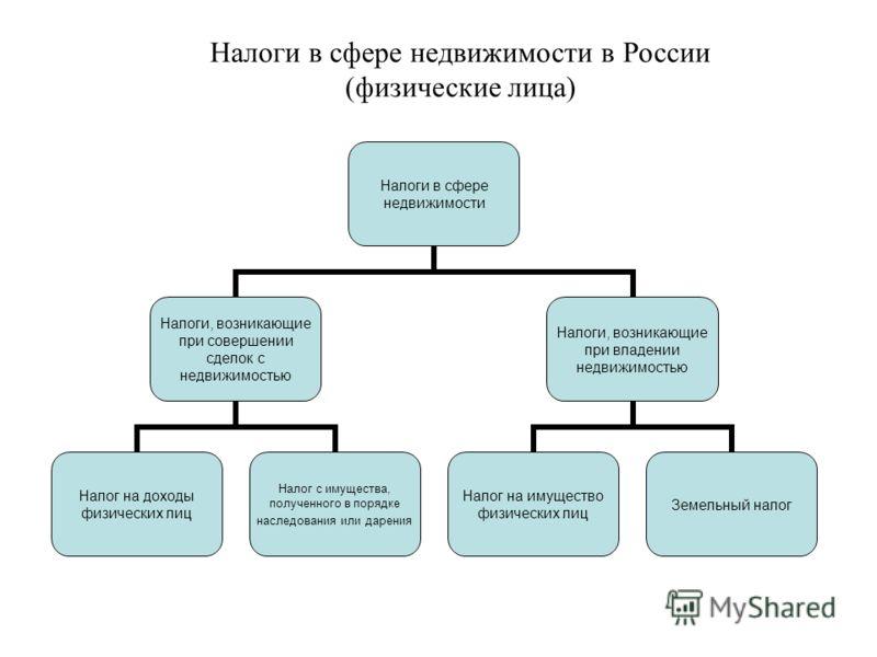 Налоги в сфере недвижимости в России (физические лица) Налоги в сфере недвижимости Налоги, возникающие при совершении сделок с недвижимостью Налог на доходы физических лиц Налог с имущества, полученного в порядке наследования или дарения Налоги, возн