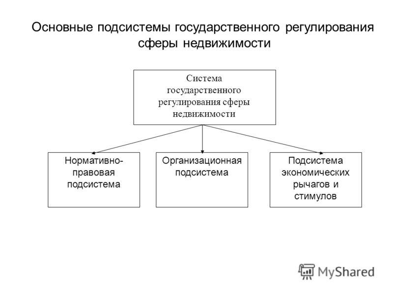 Основные подсистемы государственного регулирования сферы недвижимости Система государственного регулирования сферы недвижимости Организационная подсистема Подсистема экономических рычагов и стимулов Нормативно- правовая подсистема