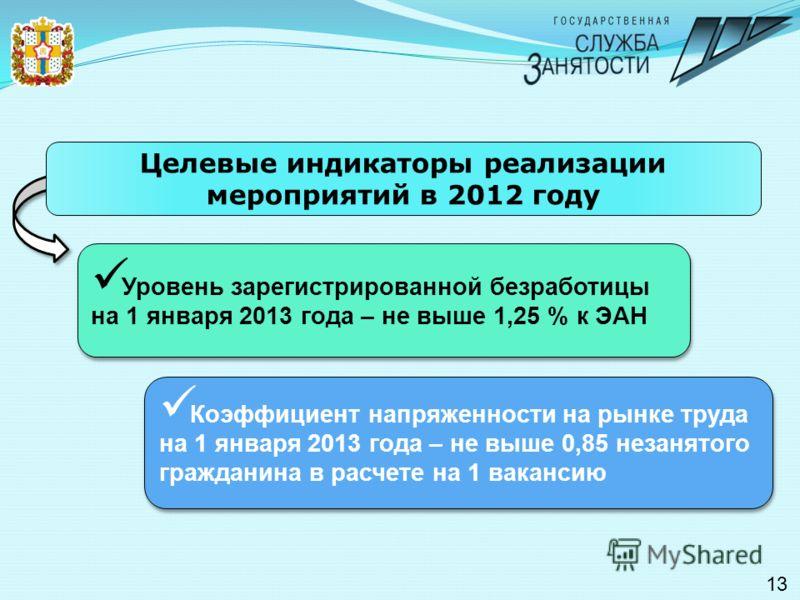 13 Уровень зарегистрированной безработицы на 1 января 2013 года – не выше 1,25 % к ЭАН Целевые индикаторы реализации мероприятий в 2012 году Коэффициент напряженности на рынке труда на 1 января 2013 года – не выше 0,85 незанятого гражданина в расчете