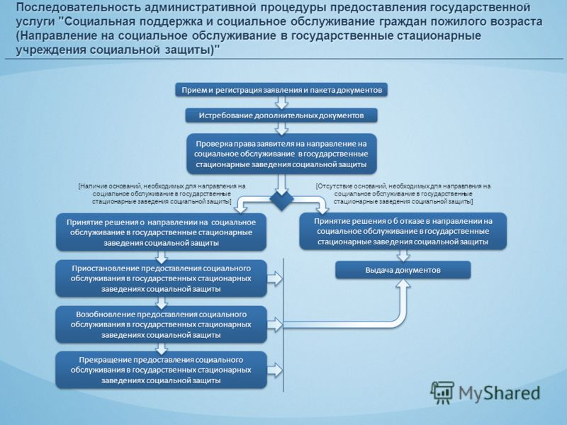 Прекращение предоставления социального обслуживания в государственных стационарных заведениях социальной защиты Возобновление предоставления социального обслуживания в государственных стационарных заведениях социальной защиты Последовательность админ