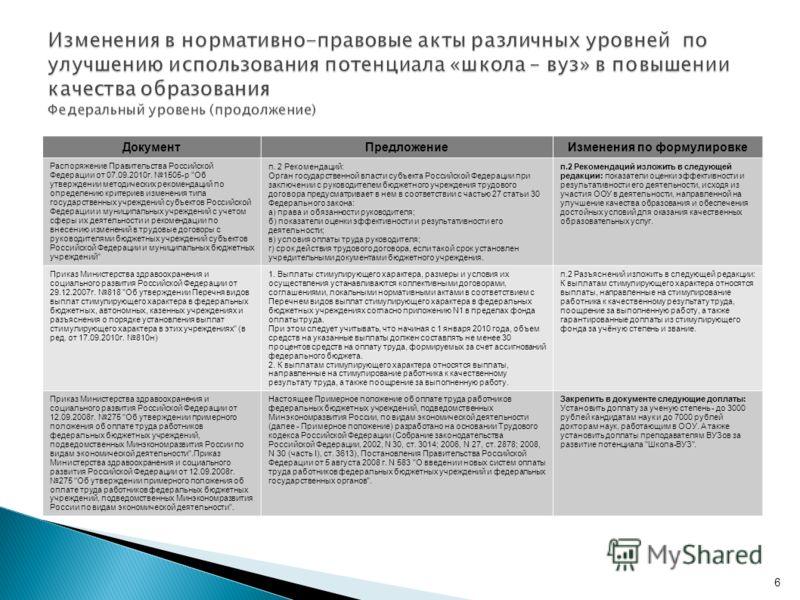 6 ДокументПредложениеИзменения по формулировке Распоряжение Правительства Российской Федерации от 07.09.2010г. 1505-р