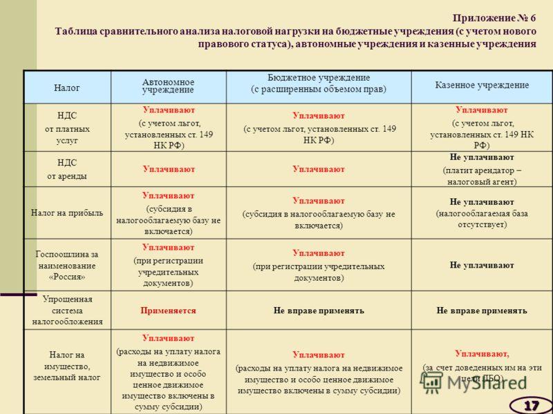Приложение 6 Таблица сравнительного анализа налоговой нагрузки на бюджетные учреждения (с учетом нового правового статуса), автономные учреждения и казенные учреждения 17171717 Налог Автономное учреждение Бюджетное учреждение (с расширенным объемом п