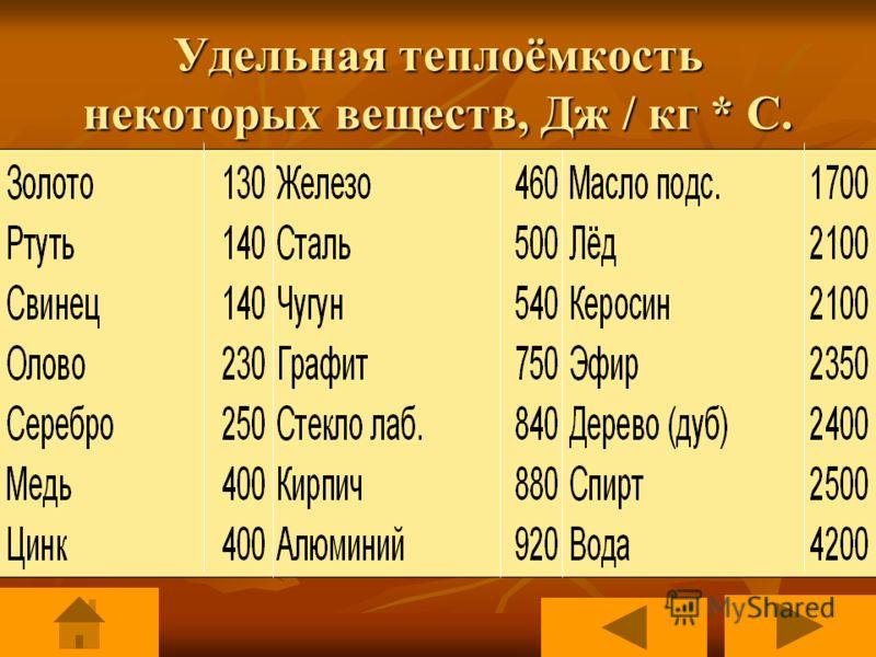 Удельная теплоемкость. Удельная теплоемкость Удельная теплоемкость вещества обозначается буквой с и измеряется в Дж/кг * С. Удельная теплоемкость Удельная теплоемкость вещества, находящегося в различных агрегатных состояниях, различна (например: вода