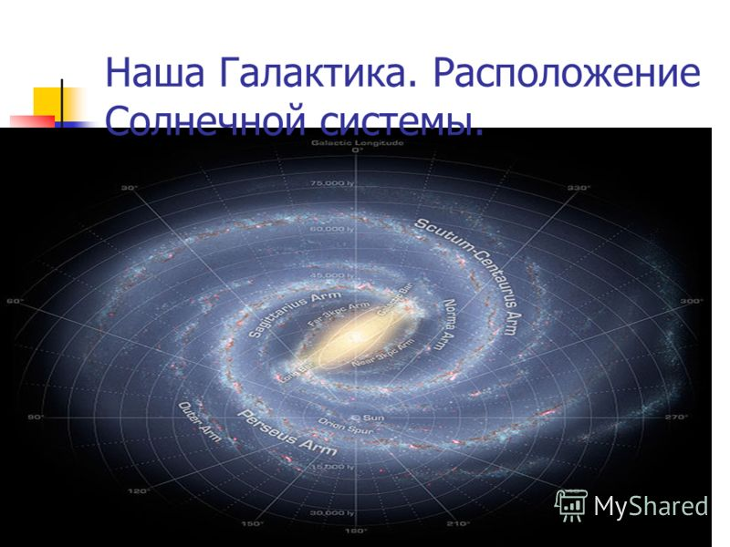 Наша Галактика. Расположение Солнечной системы.