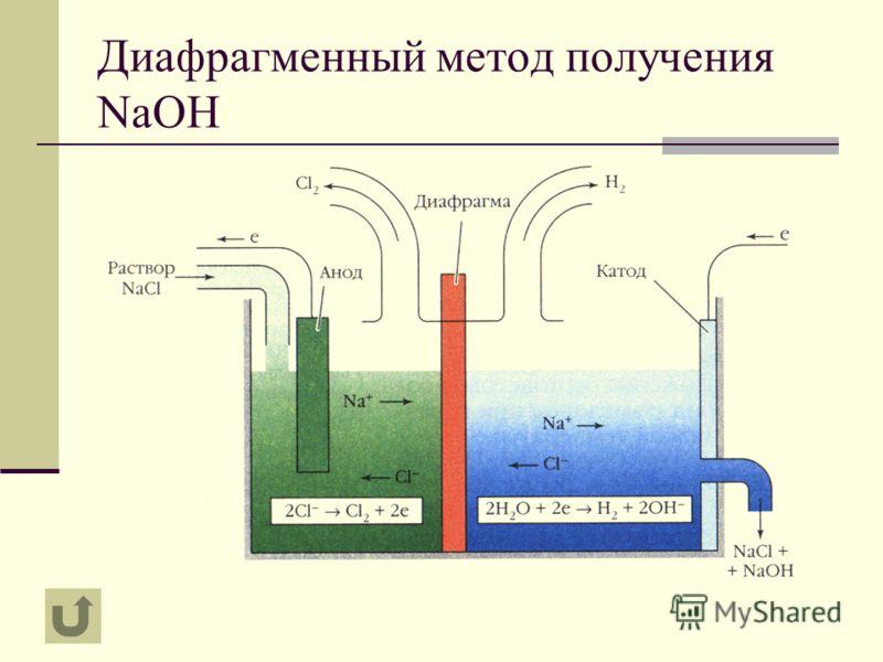 Диафрагменный метод получения NaOH