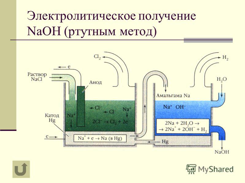 Электролитическое получение NaOH (ртутным метод)