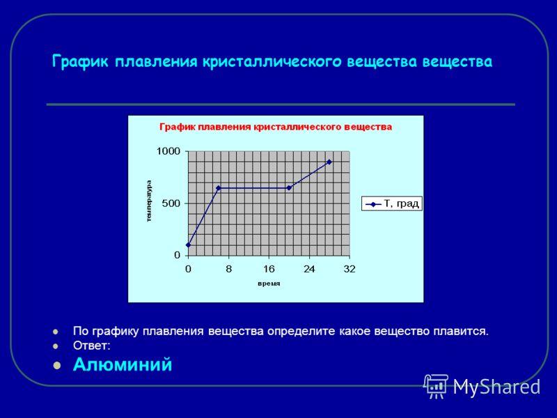 График плавления кристаллического вещества вещества По графику плавления вещества определите какое вещество плавится. Ответ: Алюминий