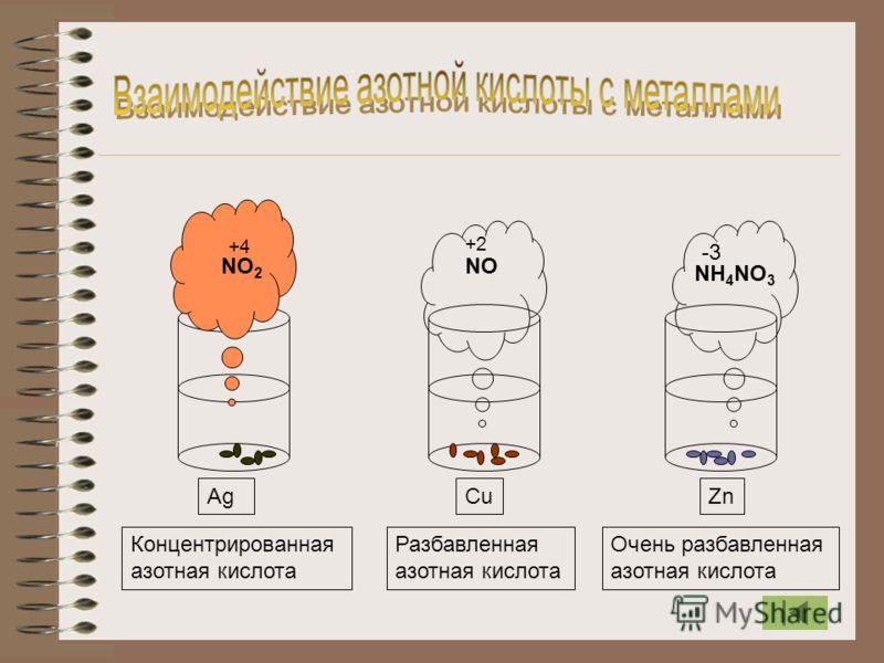 NO 2 NO NH 4 NO 3 AgCuZn Концентрированная азотная кислота Разбавленная азотная кислота Очень разбавленная азотная кислота +4 +2 -3