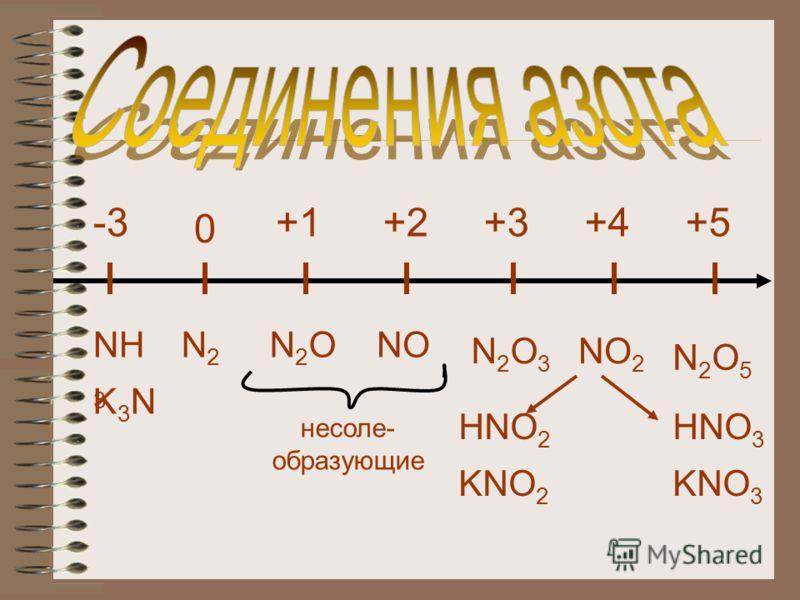 +1 0 +2+3+4+5-3 N2N2 NH 3 N2ON2ONO N2O3N2O3 HNO 2 NO 2 N2O5N2O5 HNO 3 K3NK3N несоле- образующие KNO 2 KNO 3
