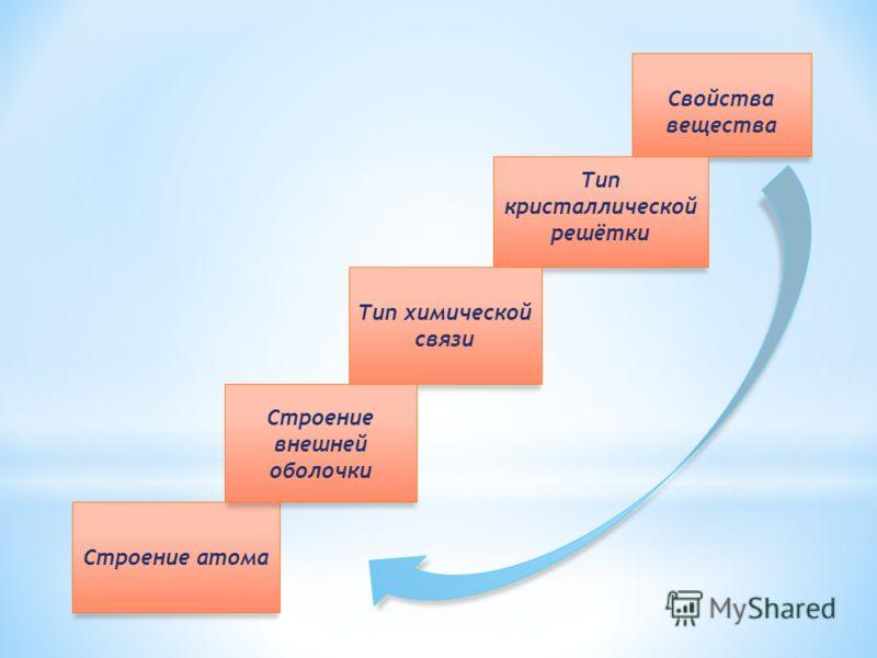Тип химической связи Строение атома Строение внешней оболочки Свойства вещества Тип кристаллической решётки