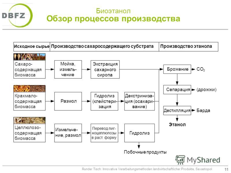 11 Runder Tisch: Innovative Verarbeitungsmethoden landwirtschaftlicher Produkte, Sevastopol Биоэтанол Обзор процессов производства