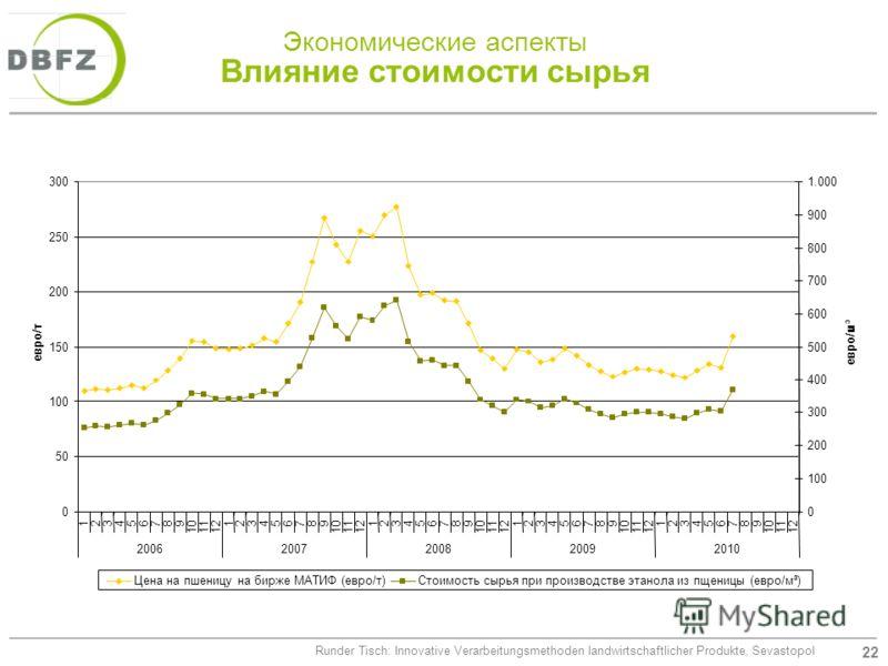22 Runder Tisch: Innovative Verarbeitungsmethoden landwirtschaftlicher Produkte, Sevastopol Экономические аспекты Влияние стоимости сырья