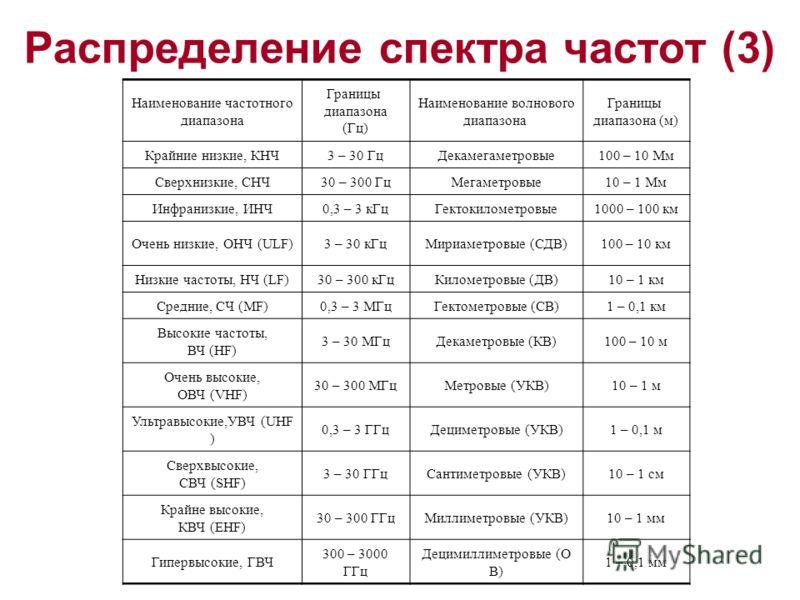 Распределение спектра частот (3) Наименование частотного диапазона Границы диапазона (Гц) Наименование волнового диапазона Границы диапазона (м) Крайние низкие, КНЧ3 – 30 ГцДекамегаметровые100 – 10 Мм Сверхнизкие, СНЧ30 – 300 ГцМегаметровые10 – 1 Мм