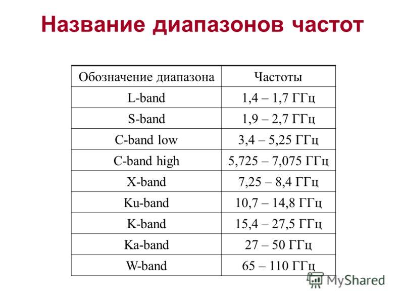 Название диапазонов частот Обозначение диапазонаЧастоты L-band1,4 – 1,7 ГГц S-band1,9 – 2,7 ГГц C-band low3,4 – 5,25 ГГц C-band high5,725 – 7,075 ГГц X-band7,25 – 8,4 ГГц Ku-band10,7 – 14,8 ГГц K-band15,4 – 27,5 ГГц Ka-band27 – 50 ГГц W-band65 – 110