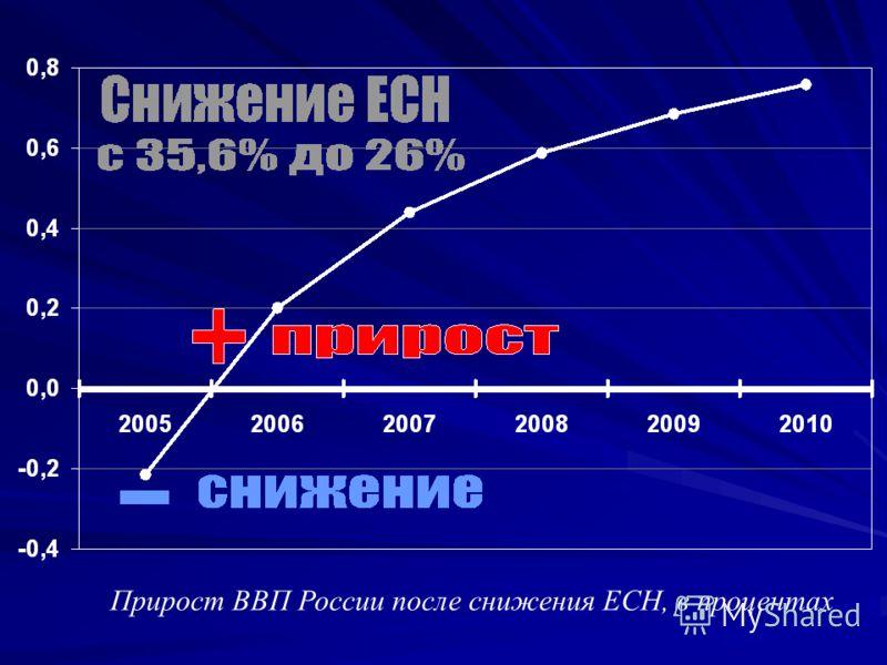 Прирост ВВП России после снижения ЕСН, в процентах