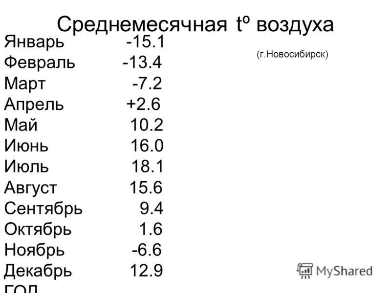 Среднемесячная tº воздуха (г.Новосибирск) Январь -15.1 Февраль -13.4 Март -7.2 Апрель +2.6 Май 10.2 Июнь 16.0 Июль 18.1 Август 15.6 Сентябрь 9.4 Октябрь 1.6 Ноябрь -6.6 Декабрь 12.9 ГОД