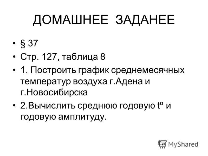ДОМАШНЕЕ ЗАДАНЕЕ § 37 Стр. 127, таблица 8 1. Построить график среднемесячных температур воздуха г.Адена и г.Новосибирска 2.Вычислить среднюю годовую tº и годовую амплитуду.