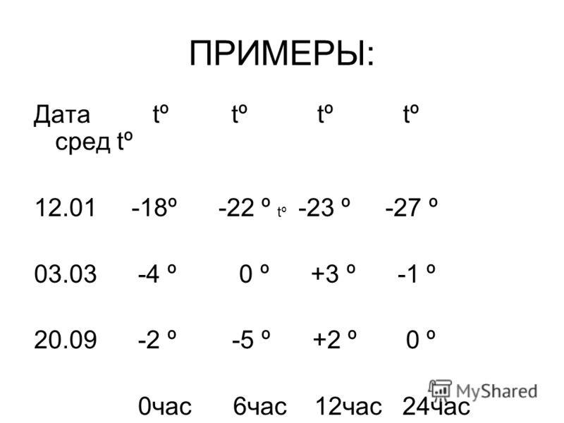 ПРИМЕРЫ: Дата tº tº tº tº сред tº 12.01 -18º -22 º -23 º -27 º 03.03 -4 º 0 º +3 º -1 º 20.09 -2 º -5 º +2 º 0 º 0час 6час 12час 24час tº