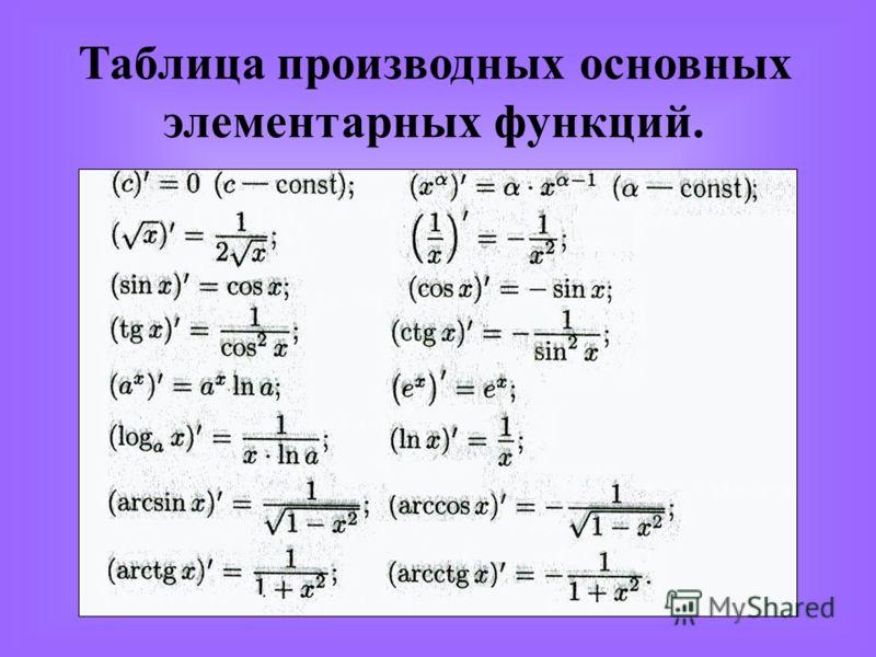 Таблица производных основных элементарных функций.