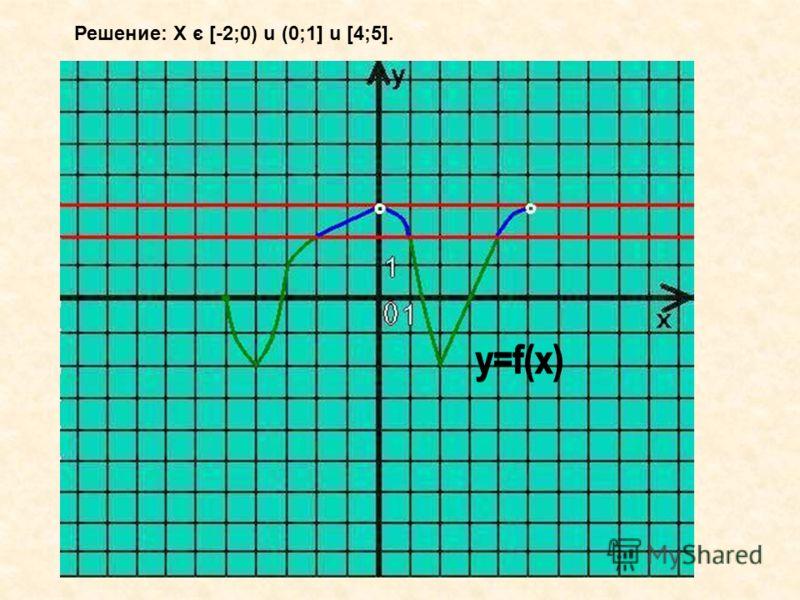 Решение: Х с [-2;0) u (0;1] u [4;5]. -
