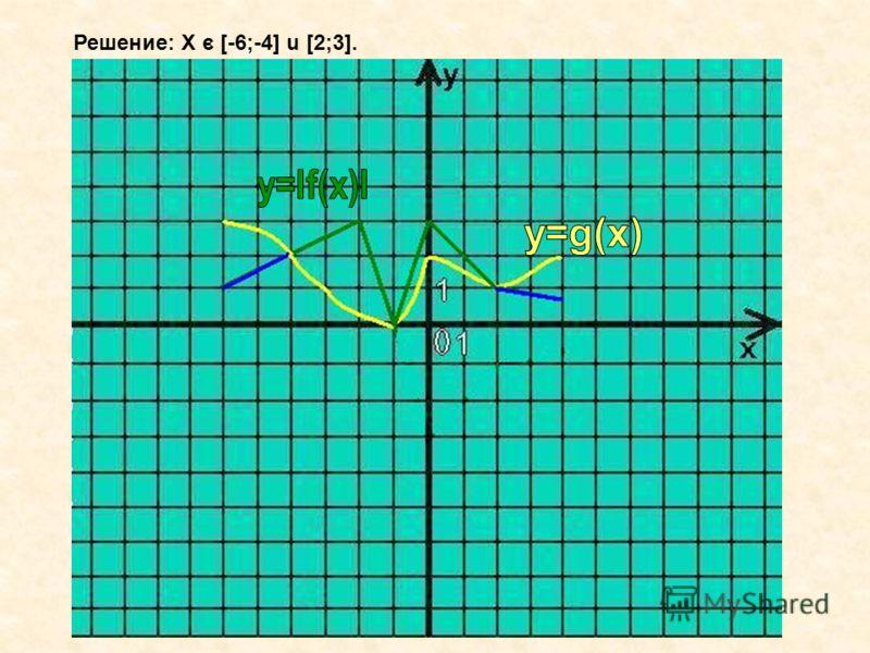Решение: Х с [-6;-4] u [2;3].-