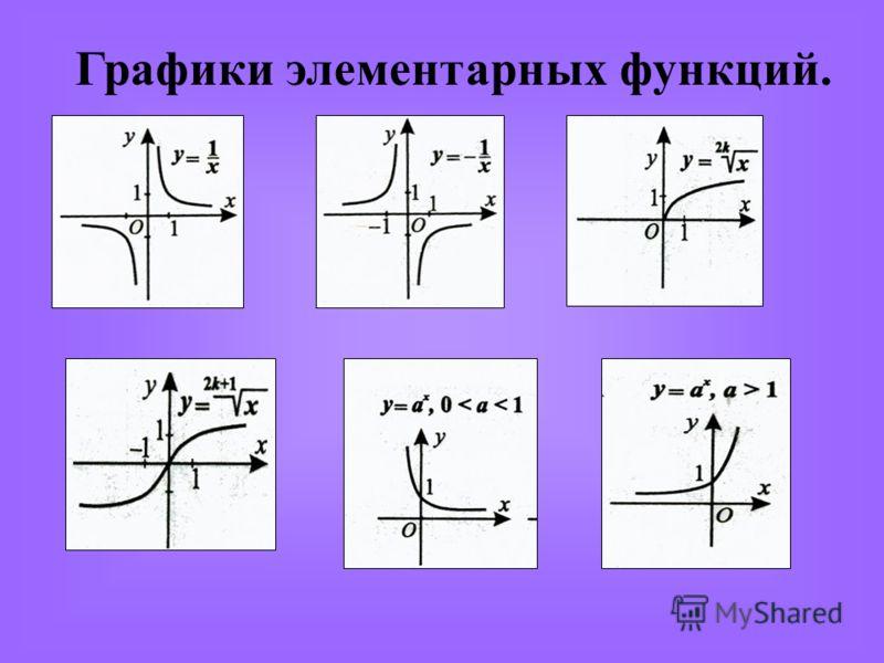 Графики элементарных функций.