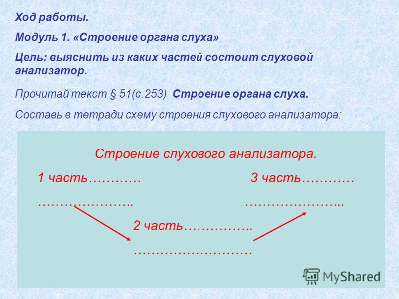 Ход работы. Модуль 1. «Строение органа слуха» Цель: выяснить из каких частей состоит слуховой анализатор. Прочитай текст § 51(с.253) Строение органа слуха. Составь в тетради схему строения слухового анализатора: Строение слухового анализатора. 1 част