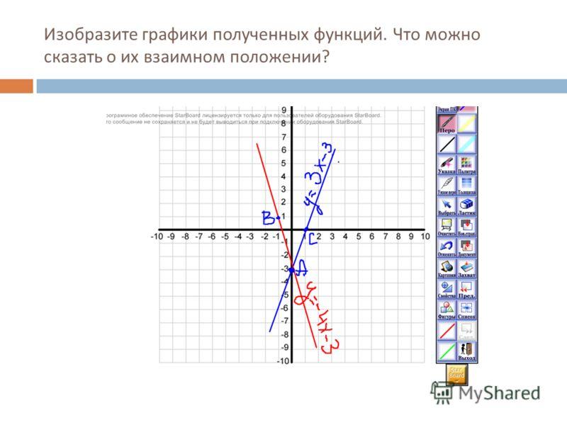 Изобразите графики полученных функций. Что можно сказать о их взаимном положении?