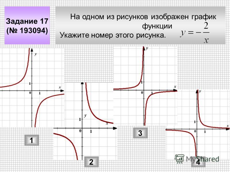 На одном из рисунков изображен график функции Укажите номер этого рисунка. Задание 17 ( 193094) 1 2 3 4