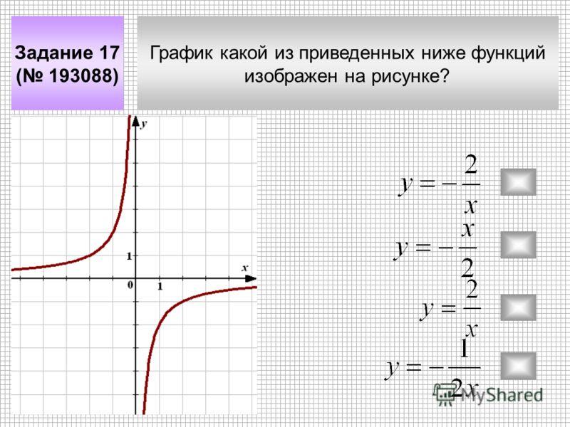 График какой из приведенных ниже функций изображен на рисунке? Задание 17 ( 193088)