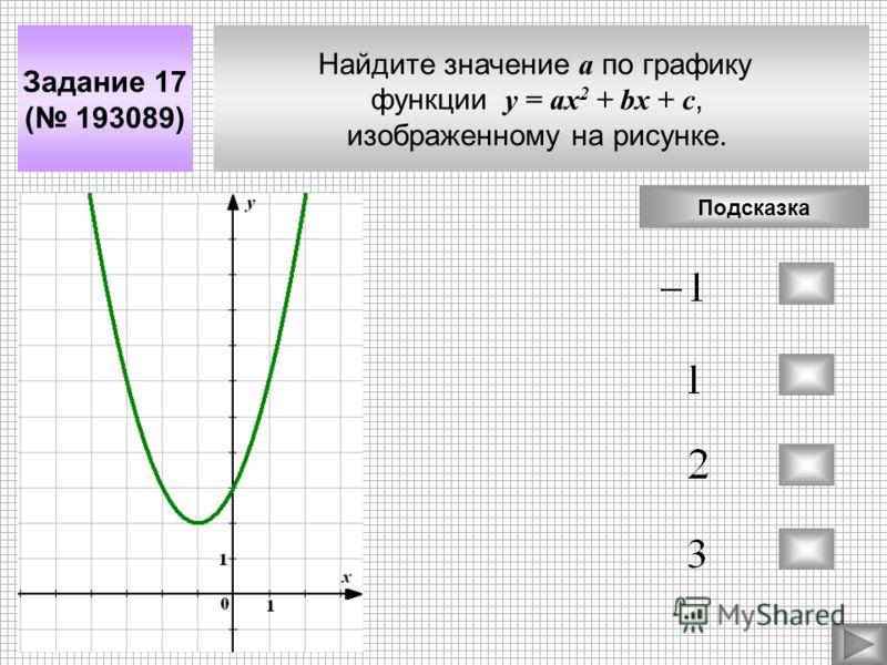 Найдите значение а по графику функции у = aх 2 + bx + c, изображенному на рисунке. Задание 17 ( 193089) Подсказка