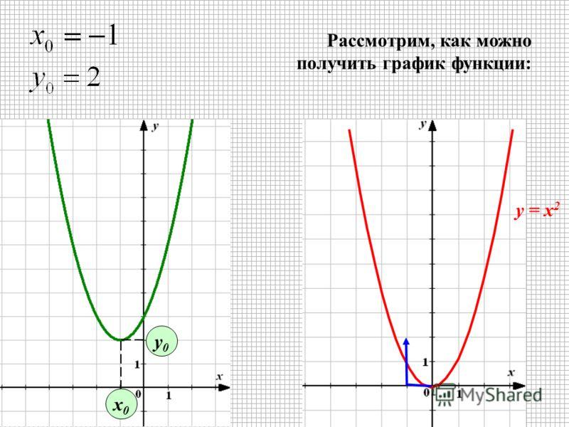 х0х0 у0у0 Рассмотрим, как можно получить график функции: у = х 2