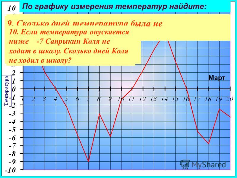 По графику измерения температур найдите: 1. Минимальную температуру за данный период. 2. Какого числа температура была максимальной? 3. Максимальную температуру в период с 4 по 10 марта. 4. Сколько дней марта температура была положительной?5. В какие