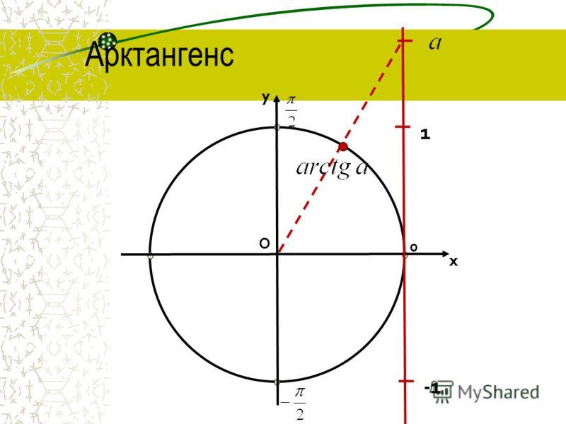 О 0 x y 1 Арктангенс