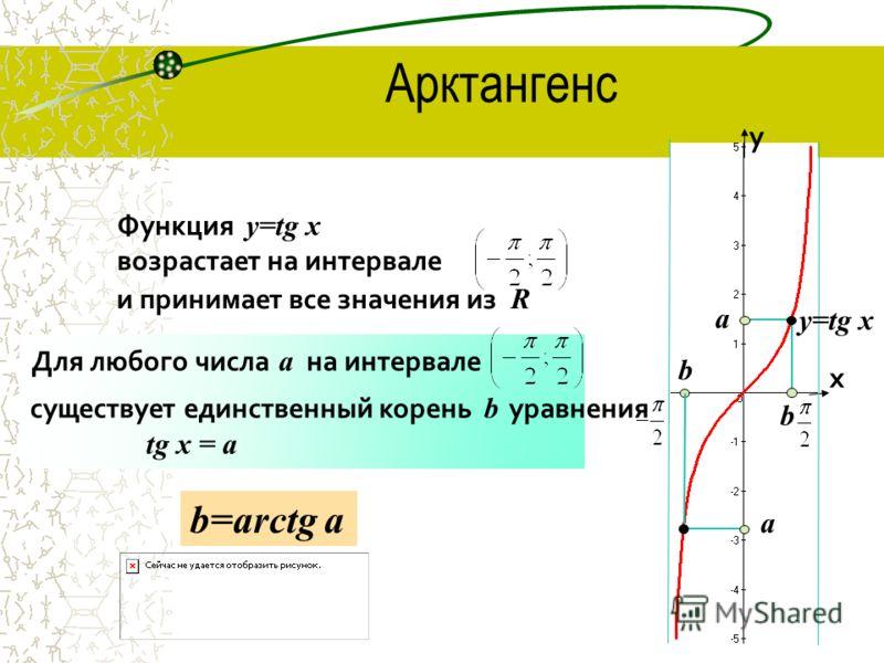х у y=tg x а b а b Функция y=tg x возрастает на интервале Для любого числа а на интервале существует единственный корень b уравнения tg x = a b=arctg a и принимает все значения из R