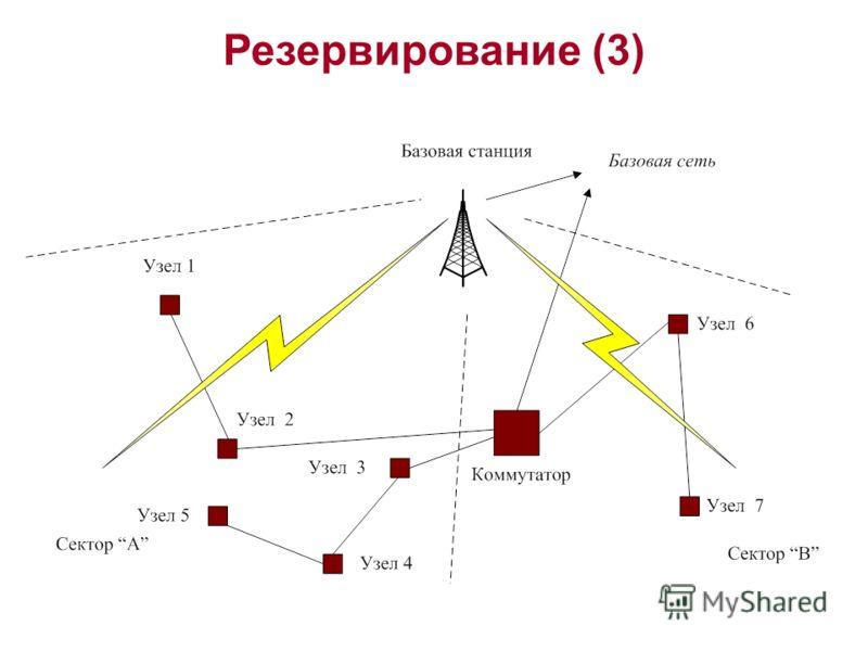 Резервирование (3)
