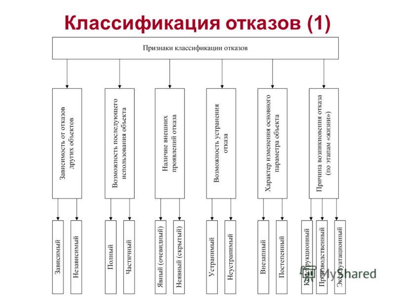 Классификация отказов (1)