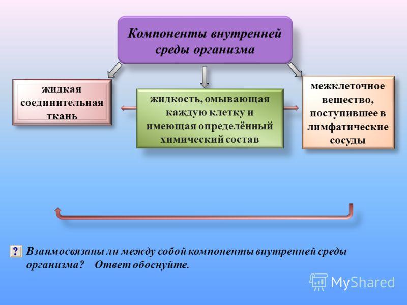 Компоненты внутренней среды организма Межклеточное вещество Кровь Лимфа Взаимосвязаны ли между собой компоненты внутренней среды организма? Ответ обоснуйте. жидкая соединительная ткань жидкость, омывающая каждую клетку и имеющая определённый химическ