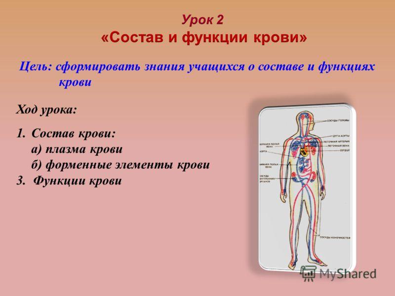 Цель: сформировать знания учащихся о составе и функциях крови Ход урока: 1.Состав крови: а) плазма крови б) форменные элементы крови 3. Функции крови