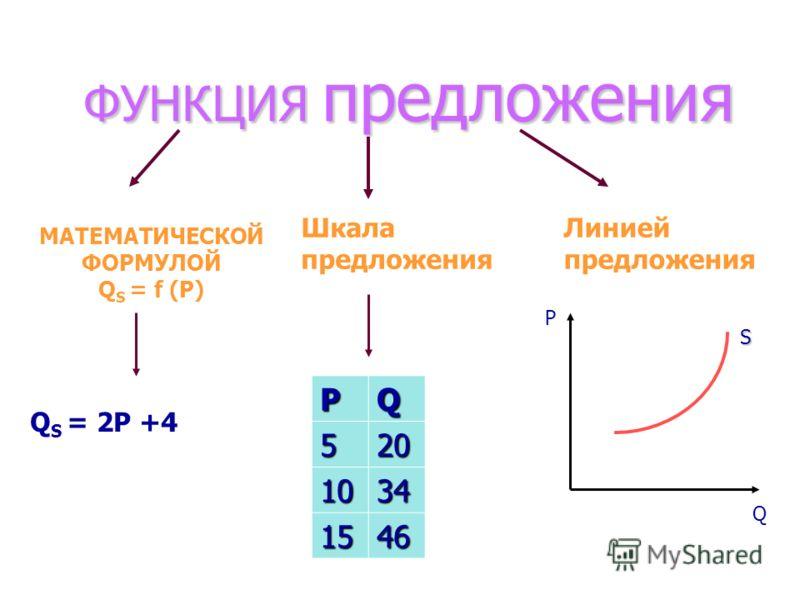 ФУНКЦИЯ предложения МАТЕМАТИЧЕСКОЙ ФОРМУЛОЙ Q S = f (P) Q S = 2P +4 Шкала предложения PQ 520 1034 1546 Линией предложения Р Q S