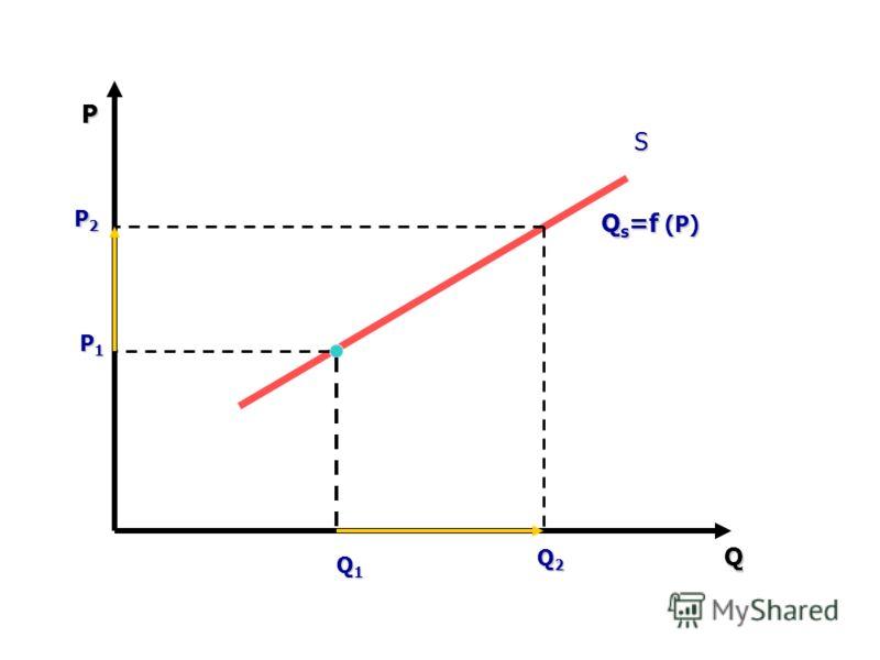 P Q S P1P1P1P1 Q1Q1Q1Q1 P2P2P2P2 Q2Q2Q2Q2 Qs=f (P)