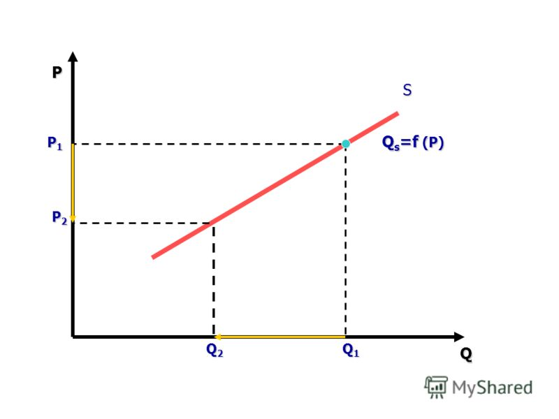 P Q S P1P1P1P1 Q1Q1Q1Q1 P2P2P2P2 Q2Q2Q2Q2 Q s =f (P)