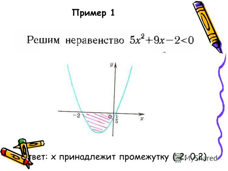 Пример 1 Ответ: х принадлежит промежутку (-2; 0,2)