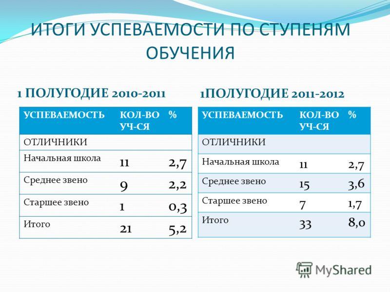 ИТОГИ УСПЕВАЕМОСТИ ПО СТУПЕНЯМ ОБУЧЕНИЯ 1 ПОЛУГОДИЕ 2010-2011 1ПОЛУГОДИЕ 2011-2012 УСПЕВАЕМОСТЬКОЛ-ВО УЧ-СЯ % ОТЛИЧНИКИ Начальная школа 112,7 Среднее звено 92,2 Старшее звено 10,3 Итого 215,2 УСПЕВАЕМОСТЬКОЛ-ВО УЧ-СЯ % ОТЛИЧНИКИ Начальная школа 112,7