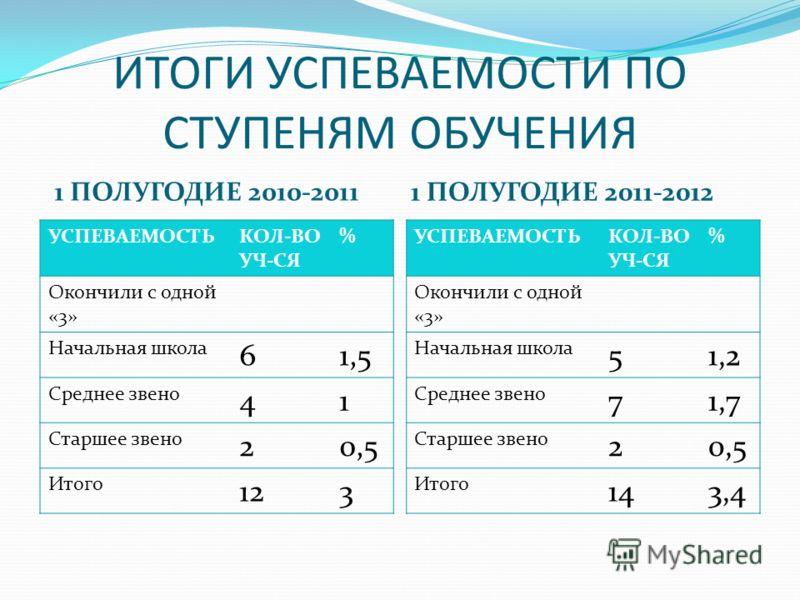 ИТОГИ УСПЕВАЕМОСТИ ПО СТУПЕНЯМ ОБУЧЕНИЯ 1 ПОЛУГОДИЕ 2010-2011 1 ПОЛУГОДИЕ 2011-2012 УСПЕВАЕМОСТЬКОЛ-ВО УЧ-СЯ % Окончили с одной «3» Начальная школа 61,5 Среднее звено 41 Старшее звено 20,5 Итого 123 УСПЕВАЕМОСТЬКОЛ-ВО УЧ-СЯ % Окончили с одной «3» Нач