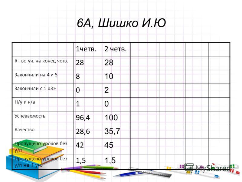 6А, Шишко И.Ю 1четв.2 четв. К –во уч. на конец четв. 28 Закончили на 4 и 5 8 10 Закончили с 1 «3» 0 2 Н/у и н/а 1 0 Успеваемость 96,4 100 Качество 28,6 35,7 Пропущено уроков без у/п 42 45 Пропущено уроков без у/п на 1 уч. 1,5
